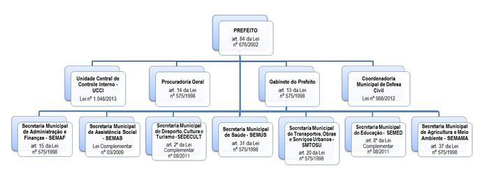 Gestão Municipal
