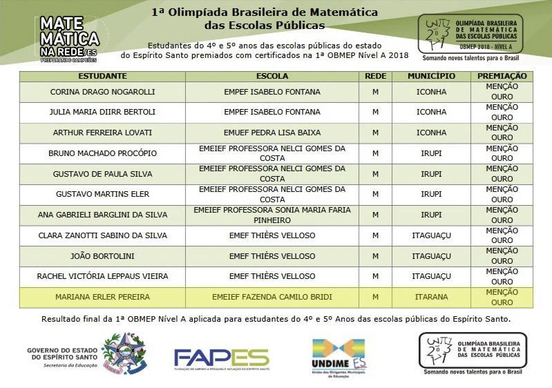Estudantes da Rede Municipal de Educação de Itarana são premiados na 1ª Olimpíada Brasileira de Matemática