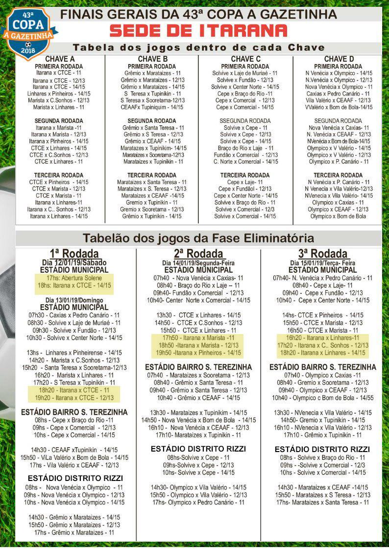 Confira o placar das partidas das Finais Gerais da 43ª Copa A Gazetinha em Itarana