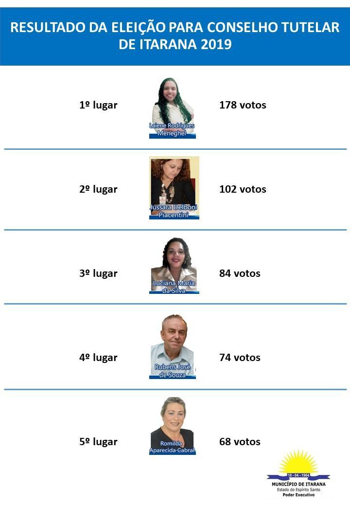 CMDCA divulga resultado da eleição unificada para membros do Conselho Tutelar