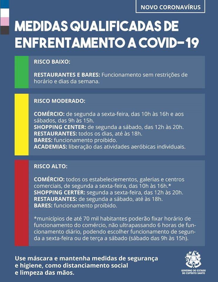 Coronavírus (COVID-19): Com a redução na demanda por leitos hospitalares, Governo do Estado do Espírito Santo flexibiliza medidas para os municípios com risco baixo