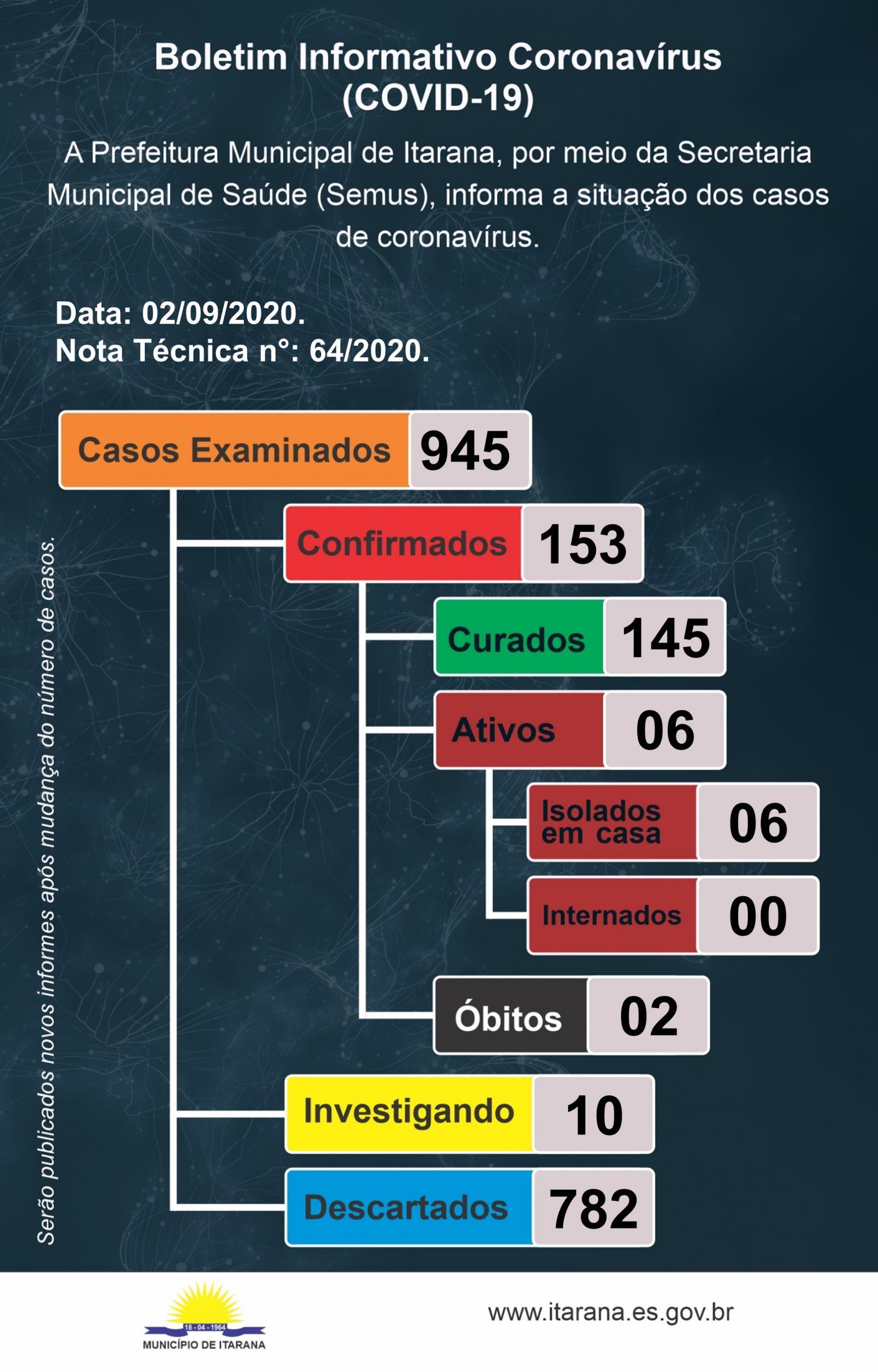 Comunicado - Coronavírus (COVID-19): Resultados da pesquisa sorológica em Itarana
